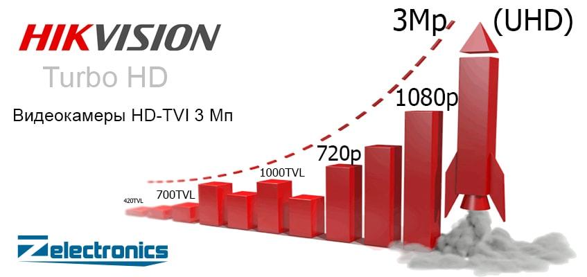 HD-TVI видеокамеры 3Mp