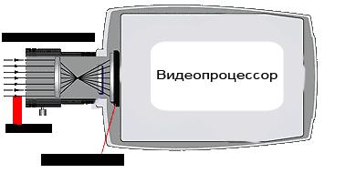 Устройство камеры видеонаблюдения